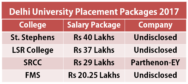 Delhi University Placement Packages