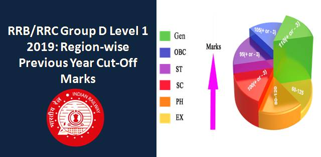 RRB/RRC Group D Level 1 2019: Region-wise Previous Year Cut-Off Marks
