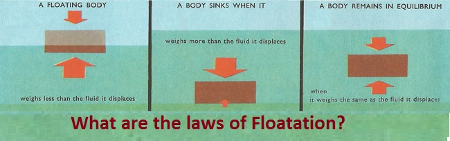 Floatation And Its Laws