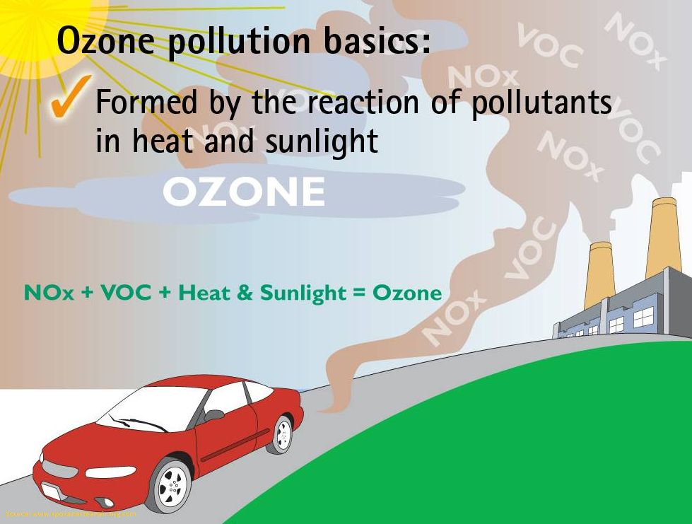 What is Ozone Pollution and how it affects health?