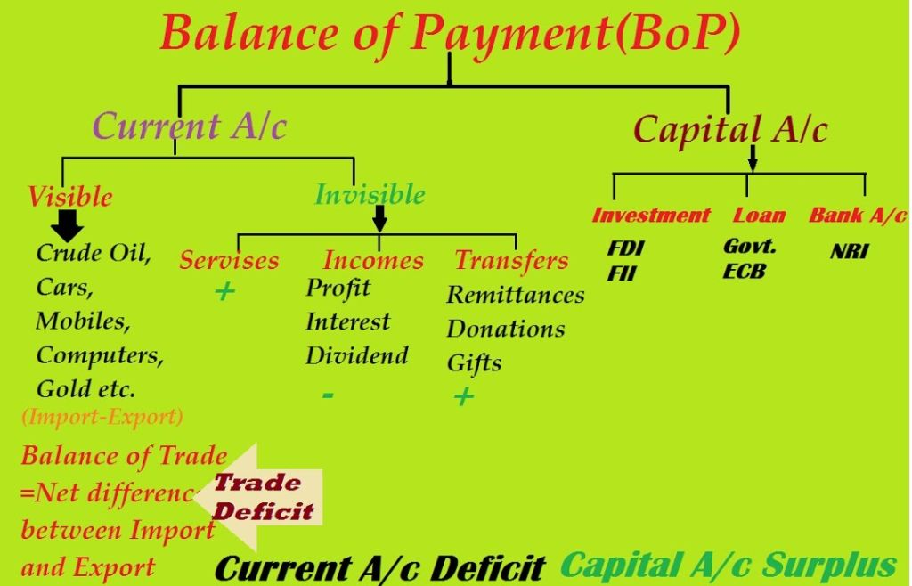 Balance of Payment (BOP):Definition and Components