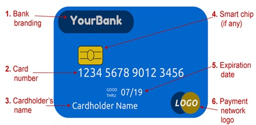 What Do 16 Numbers On Debit Card Represents