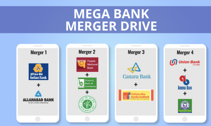 Banking Merger in India